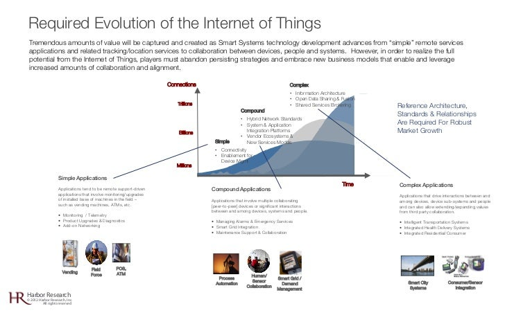 Required Evolution of the Internet of Things Tremendous amounts of value will be captured and created as Smart Systems tec...