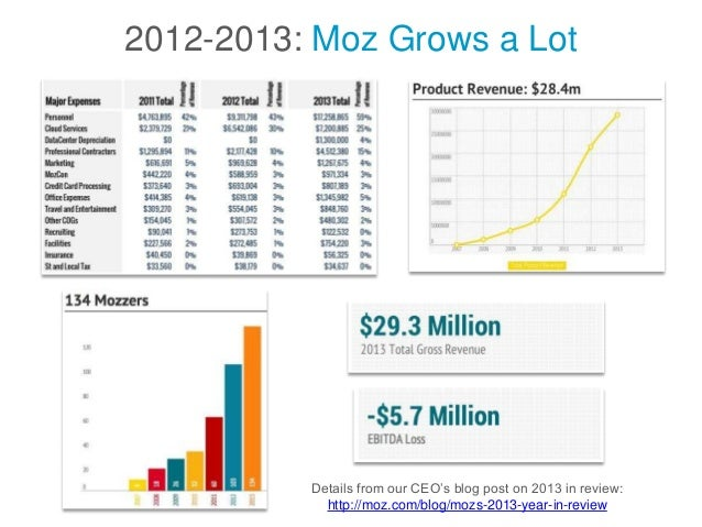 2012-2013: Moz Grows a Lot Details from our CEO's blog post on 2013 in review: http://moz.com/blog/mozs-2013-year-in-review