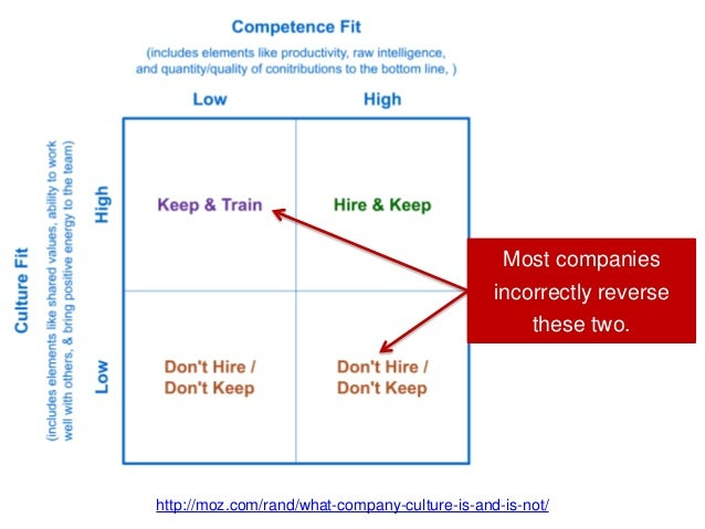 http://moz.com/rand/what-company-culture-is-and-is-not/ Most companies incorrectly reverse these two.