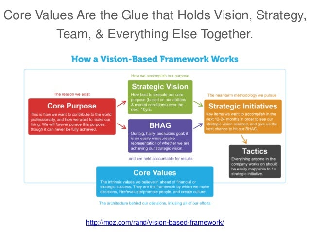 Core Values Are the Glue that Holds Vision, Strategy, Team, & Everything Else Together. http://moz.com/rand/vision-based-f...
