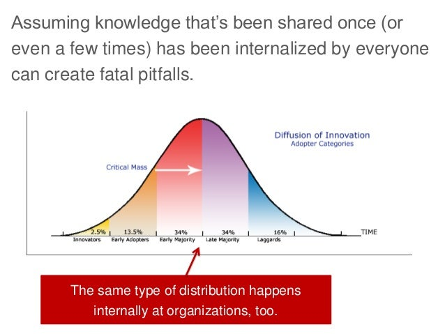 Assuming knowledge that's been shared once (or even a few times) has been internalized by everyone can create fatal pitfal...