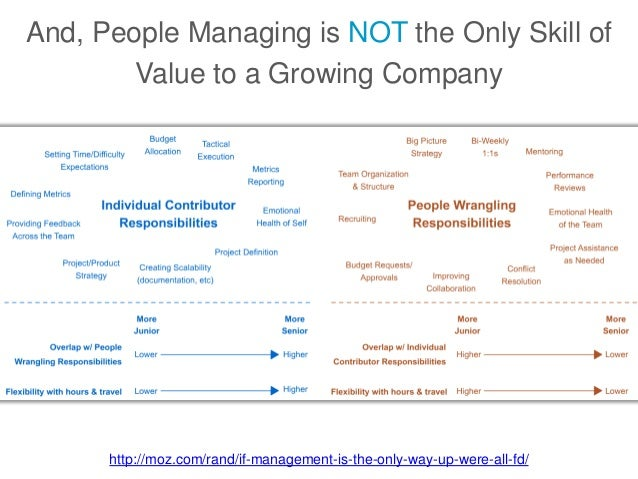 And, People Managing is NOT the Only Skill of Value to a Growing Company http://moz.com/rand/if-management-is-the-only-way...