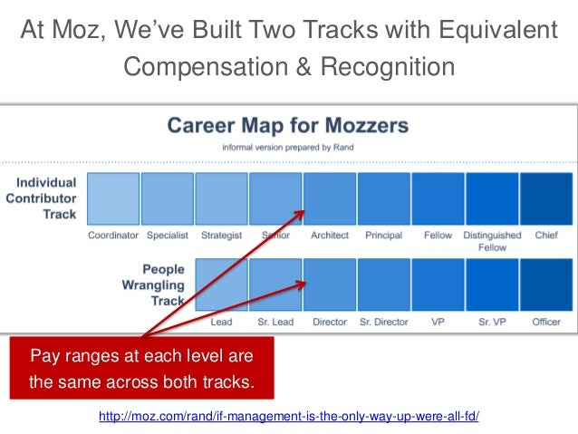 At Moz, We've Built Two Tracks with Equivalent Compensation & Recognition http://moz.com/rand/if-management-is-the-only-wa...