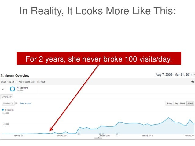 For 2 years, she never broke 100 visits/day. In Reality, It Looks More Like This: