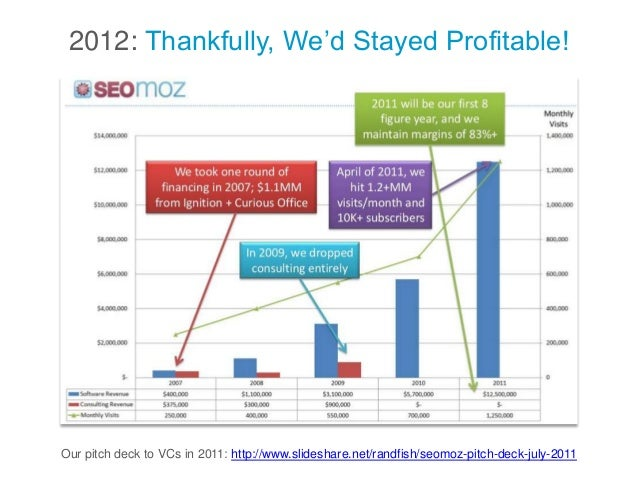 2012: Thankfully, We'd Stayed Profitable! Our pitch deck to VCs in 2011: http://www.slideshare.net/randfish/seomoz-pitch-d...