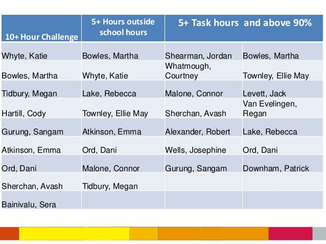 5+ Hours outside      5+ Task hours and above 90%10+ Hour Challenge       school hoursWhyte, Katie         Bowles, Martha ...