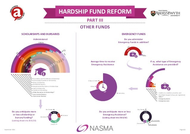 HARDSHIP FUND REFORM PART III OTHER FUNDS Do you anticipate more or less Emergency Assistance? (Looking ahead into 2015/16...