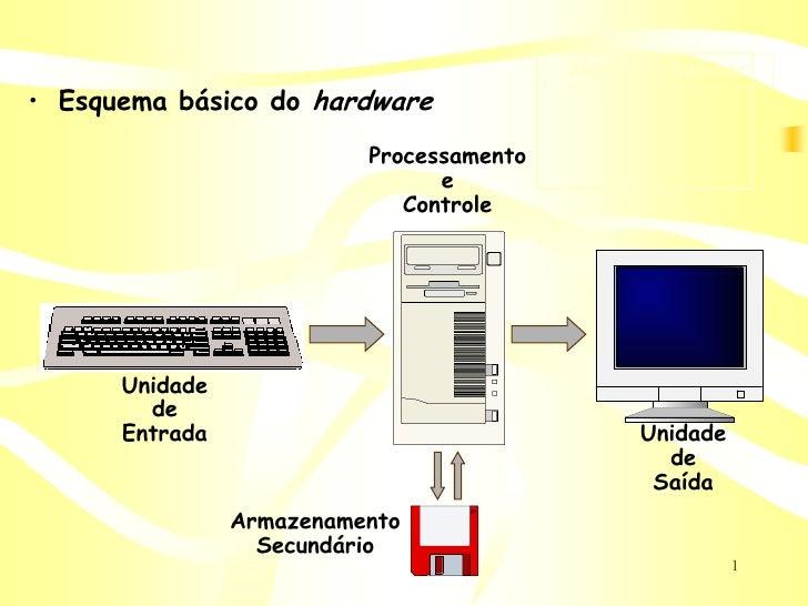Memória Auxiliar • Esquema básico do hardware                           Processamento                                 e   ...