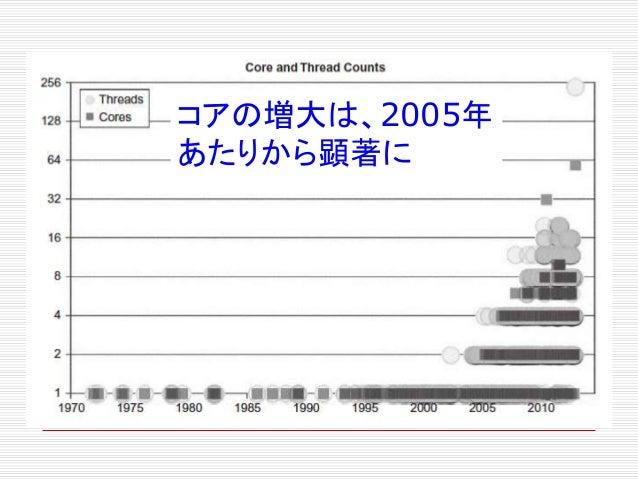 コアの増大は、2005年 あたりから顕著に