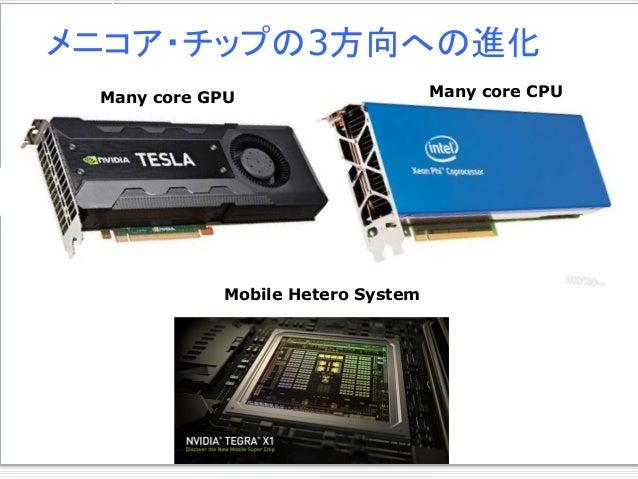メニコア・チップの2方向への進化 メニコア・チップの3方向への進化 Many core GPU Many core CPU Mobile Hetero System