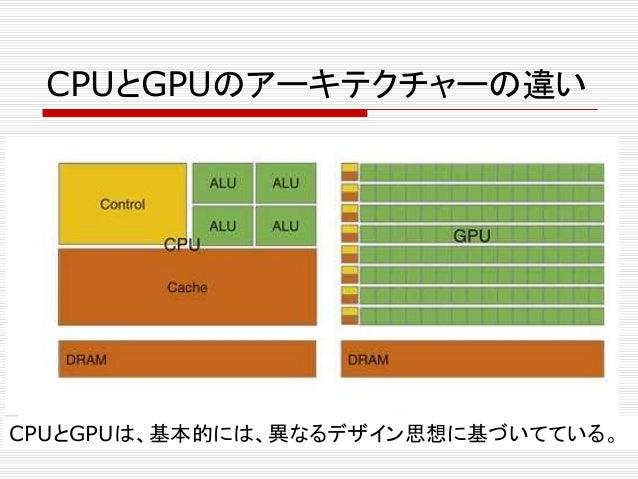 CPUとGPUのアーキテクチャーの違い CPUとGPUは、基本的には、異なるデザイン思想に基づいてている。