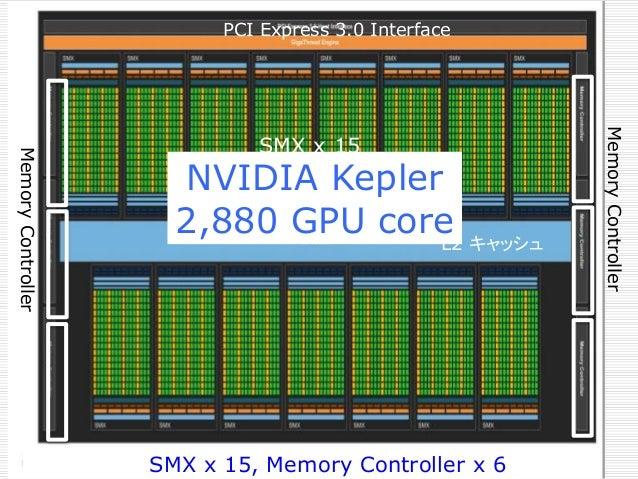 L2 キャッシュ PCI Express 3.0 Interface MemoryController MemoryController SMX x 15 SMX x 15, Memory Controller x 6 NVIDIA Keple...
