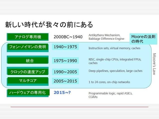 ハードウェア技術の動向 2015/02/02