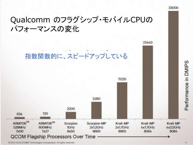 Qualcomm のフラグシップ・モバイルCPUの パフォーマンスの変化 指数関数的に、スピードアップしている