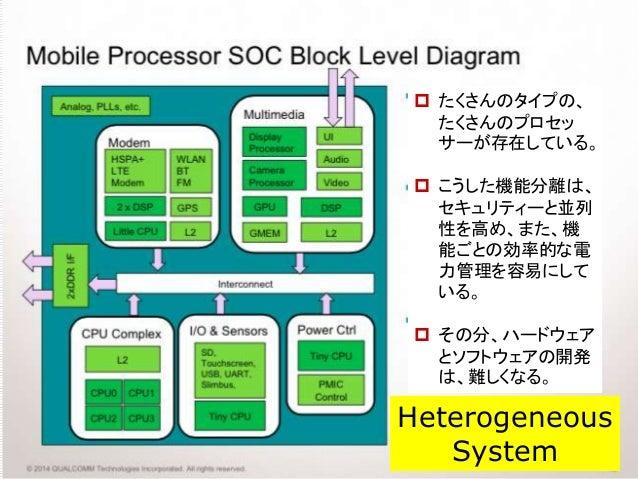  たくさんのタイプの、 たくさんのプロセッ サーが存在している。  こうした機能分離は、 セキュリティーと並列 性を高め、また、機 能ごとの効率的な電 力管理を容易にして いる。  その分、ハードウェア とソフトウェアの開発 は、難しくな...