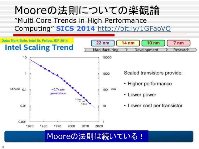 "Mooreの法則についての楽観論 ""Multi Core Trends in High Performance Computing"" SICS 2014 http://bit.ly/1GFaoVQ"