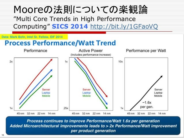 """Mooreの法則についての懐疑論 """"Compute Power with Energy Efficiency"""" AFDS 2012 http://bit.ly/1GFr8w3 by ARM Mooreの法則は、死んではいない Mooreの法則の..."""