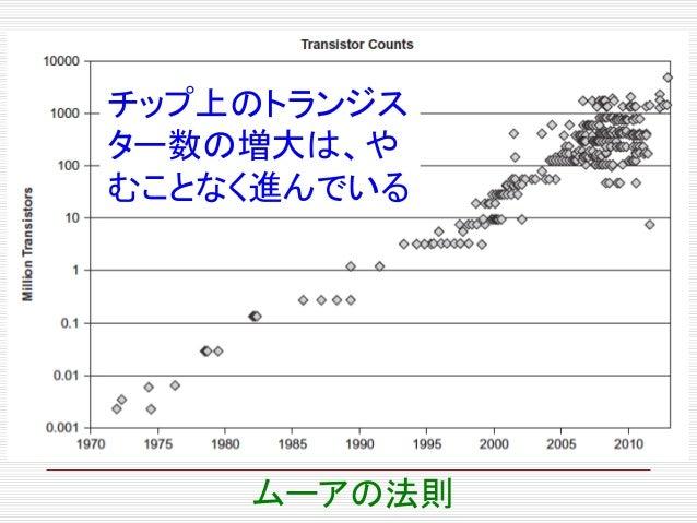 チップ上のトランジス ター数の増大は、や むことなく進んでいる ムーアの法則