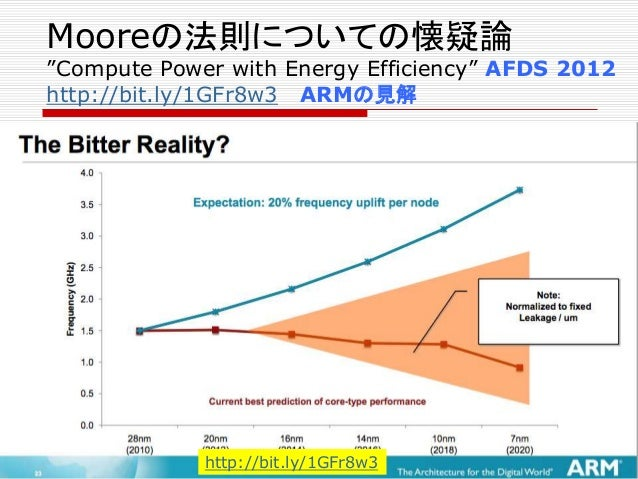 """Mooreの法則についての懐疑論 """"Compute Power with Energy Efficiency"""" AFDS 2012 http://bit.ly/1GFr8w3 ARMの見解"""