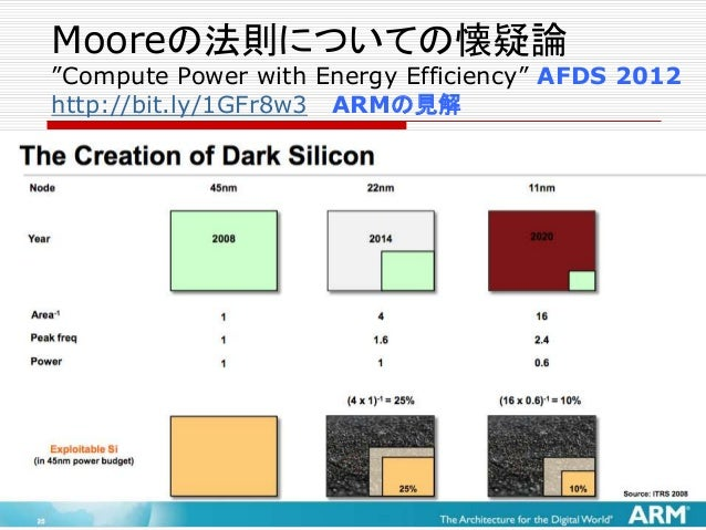 "Mooreの法則についての懐疑論 ""Compute Power with Energy Efficiency"" AFDS 2012 http://bit.ly/1GFr8w3 ARMの見解 それでは、我々に何ができるか? 我々は、もっと多くのト..."