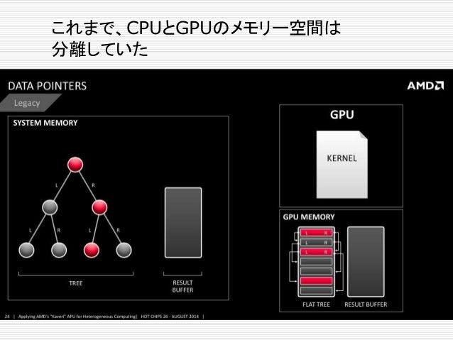 HSAでは、GPUからシステムのメモリー空間 に直接アクセスできる