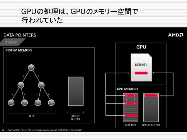 GPUの処理は、システムのメモリー空間の ポインターを返すことができる