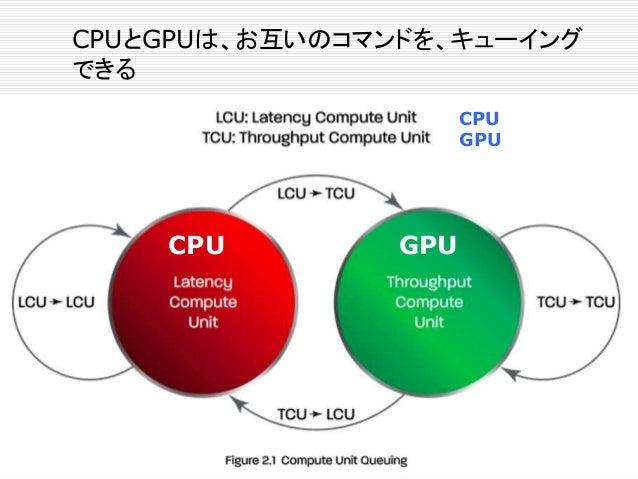 Intel Custom Foundry の積層技術
