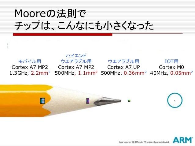 Mooreの法則で チップは、こんなにも小さくなった ウエアラブル用 Cortex A7 UP 500MHz, 0.36mm2 IOT用 Cortex M0 40MHz, 0.05mm2 ハイエンド ウエアラブル用 Cortex A7 MP2 ...