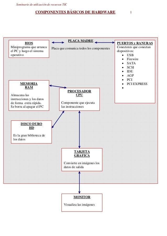 Seminario de utilización de recursos TIC COMPONENTES BÁSICOS DE HARDWARE 1 PLACA MADRE Placa que comunica todos los compon...