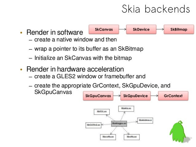 Hardware Accelerated 2D Rendering for Android