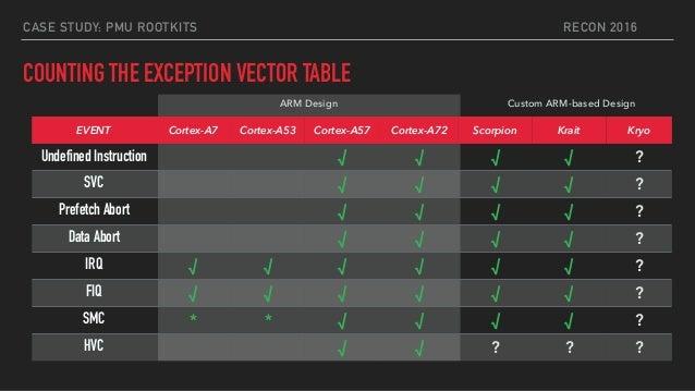 arm cortex a53 instruction set