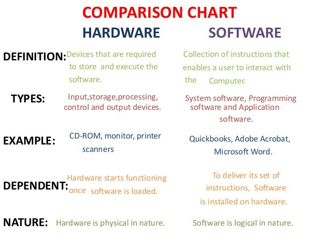 hardware and software definition Hardware and software