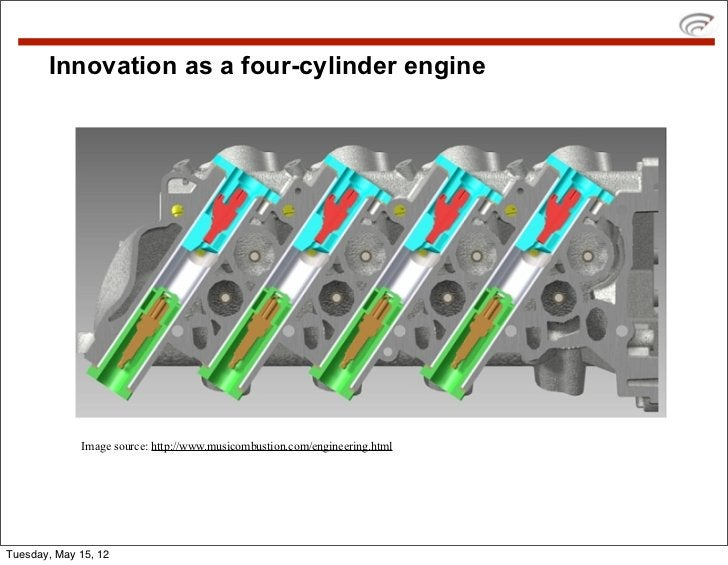 Innovation as a four-cylinder engine             Image source: http://www.musicombustion.com/engineering.htmlTuesday, May ...