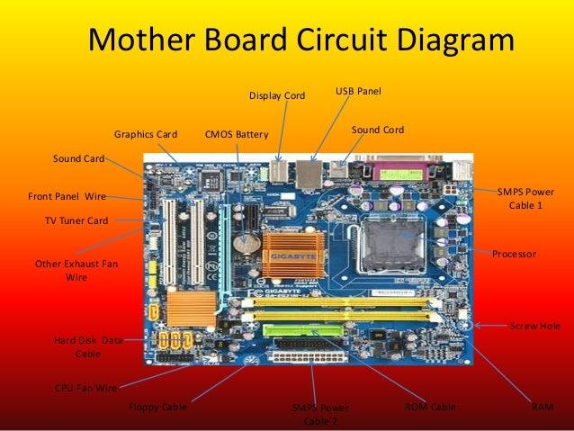 cpu hardware rh slideshare net Desktop Computer Wiring Diagram Basic Motherboard Diagram with Labels