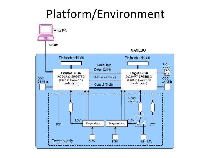 Hardware Software Partitioning Of Advanced Encryption Standard To Counter Differential Power Attack