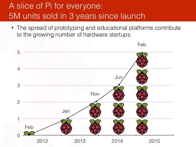 • The spread of prototyping and educational platforms contribute to the growing number of hardware startups. A slice of Pi...