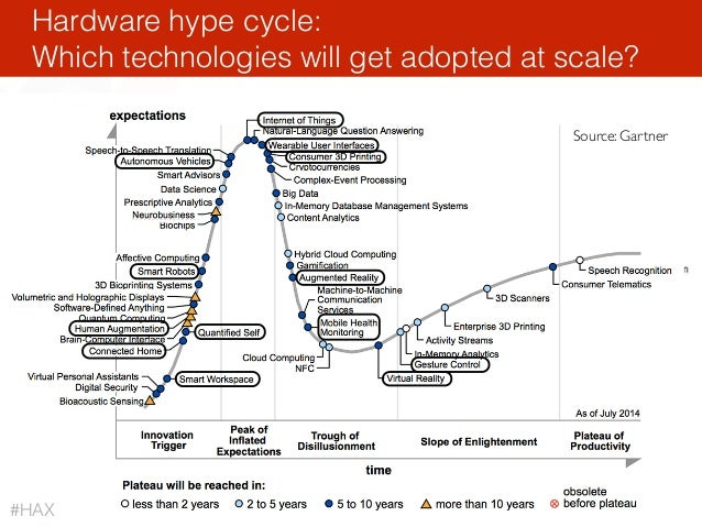 • http://www.gartner.com/newsroom/id/2819918 Hardware hype cycle: Which technologies will get adopted at scale? Source: G...