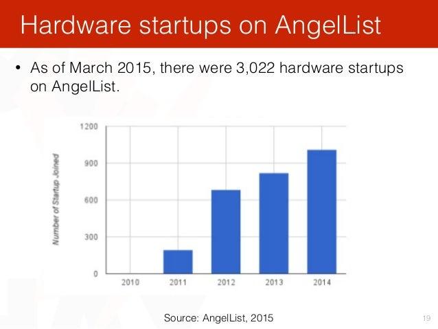 19 Hardware startups on AngelList Source: AngelList, 2015 • As of March 2015, there were 3,022 hardware startups on AngelL...