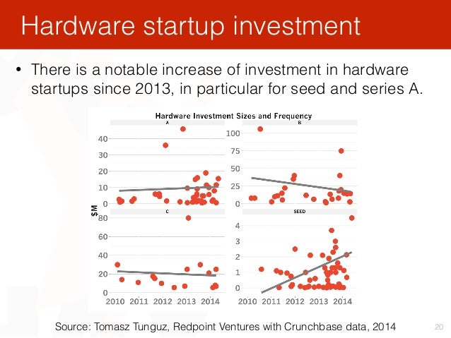 20 Hardware startup investment Source: Tomasz Tunguz, Redpoint Ventures with Crunchbase data, 2014 • There is a notable in...