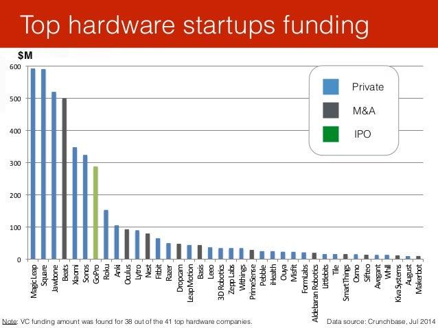 """21 Top hardware startups funding 0"""" 100"""" 200"""" 300"""" 400"""" 500"""" 600"""" Magic""""Leap"""" Square"""" Jawbone"""" Beats"""" Xiaomi"""" Sonos"""" GoPro..."""