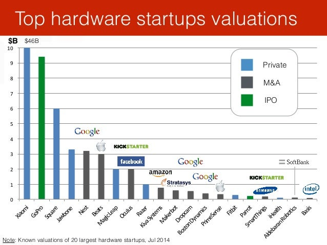 """22 Top hardware startups valuations 0"""""""" 1"""""""" 2"""""""" 3"""""""" 4"""""""" 5"""""""" 6"""""""" 7"""""""" 8"""""""" 9"""""""" 10"""""""" Xiaom i"""" GoPro"""" Square""""Jawbone"""" Nest"""" Bea..."""