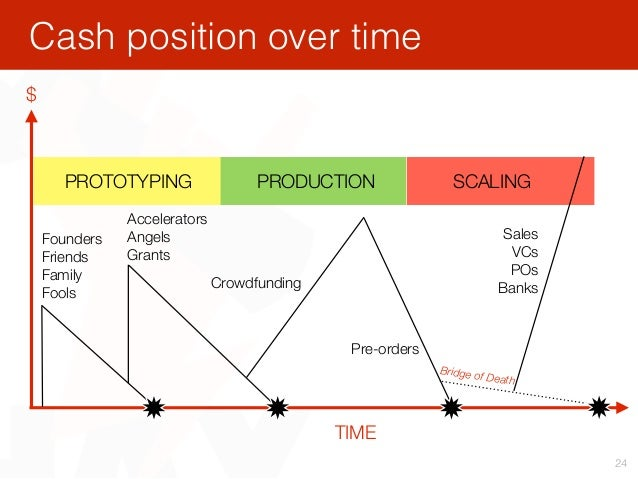 Cash position over time 24 PROTOTYPING PRODUCTION SCALING $ TIME Founders Friends Family Fools Accelerators Angels Grants ...