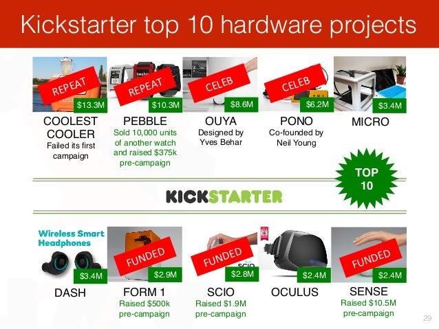 Kickstarter top 10 hardware projects 29 $13.3M $10.3M $8.6M $6.2M $3.4M $3.4M $2.9M $2.8M $2.4M $2.4M COOLEST COOLER Faile...