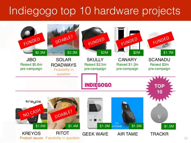 Indiegogo top 10 hardware projects 30 $2.3M $2.2M $2M $2M $1.7M $1.5M $1.4M $1.3M $1.3M $1.3M JIBO Raised $5.6m pre-campai...
