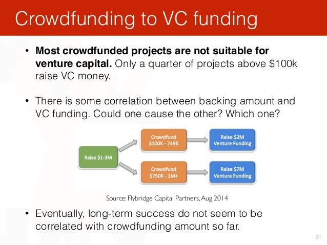 31 • Most crowdfunded projects are not suitable for venture capital. Only a quarter of projects above $100k raise VC money...