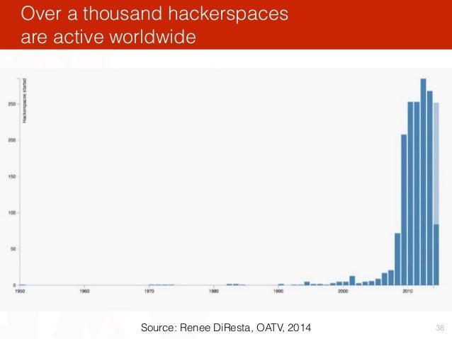 Over a thousand hackerspaces are active worldwide 38Source: Renee DiResta, OATV, 2014