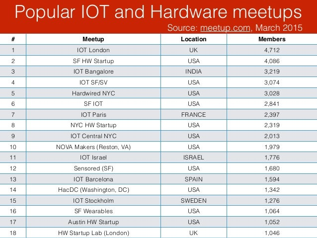 Popular IOT and Hardware meetups Source: meetup.com, March 2015 41Source: meetup.com, March 2015 # Meetup Location Members...