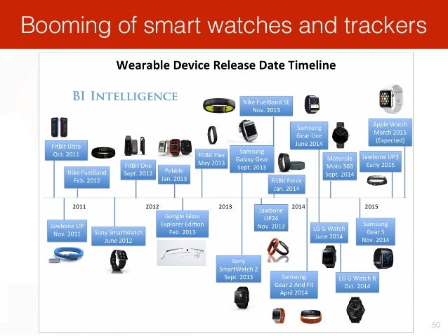 Booming of smart watches and trackers 50