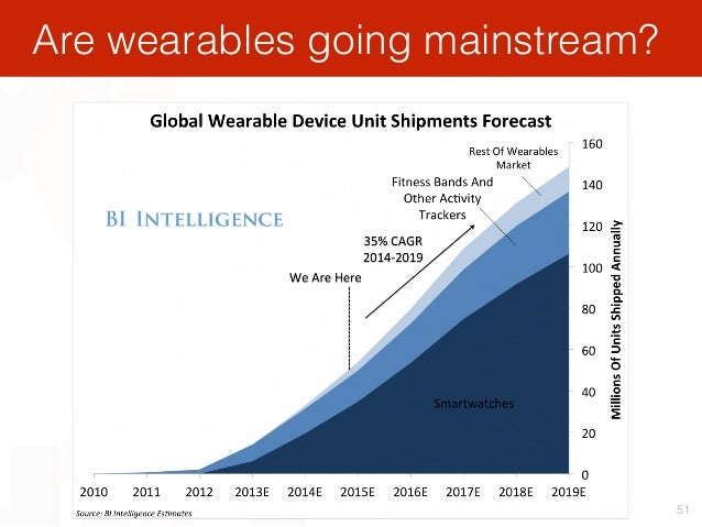 Are wearables going mainstream? 51