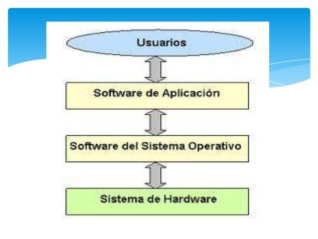 hardware Son todos los componentes y dispositivos físicos y  tangibles que conforman una computadora como la  CPU y la pa...